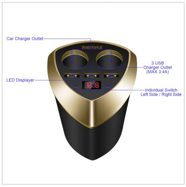 ตัวเพิ่มช่องที่จุดบุหรี่ 2 ช่อง + ที่ชาร์จแบตในรถยนต์ 3 USB Remax CR-3XP เป็นอุปกรณ์ขยายช่องจุดบุหรี่เพิ่มเป็น2ช่อง และ USB Charger อีก 3 ช่อง สำหรับท่านมีปัญหา เรื่องช่องจุดบุหรี่ไม่พอที่จะใช้กับอุปกรณ์ต่างๆ ที่เพิ่มขึ้น รับแรงดันไฟ DC 12V/24V ทำให้สามารถใช้ อุปกรณ์ในรถยนต์ได้พร้อมกันหลายชนิด เช่น เสียบ GPS เครื่องฟอกอากาศ ชาร์จโทรศัพท์มือถือ กล้อง อุปกรณ์ต่างๆ เช่น กล้องติดรถ, GPS, เครื่องเล่นMP3 FM มีจอแสดงสถานะ LED แบบเรียลไทม์ สามารถตรวจสอบสถานะแรงดันแบตเตอรี่รถยนต์ของผู้ใช้งานได้ มี 2 สีให้เลือก (ขาว-เงิน , ดำ-ทอง)