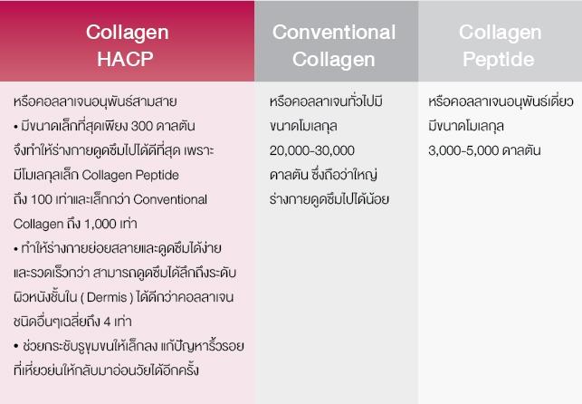 AMADO Collagen อมาโด้คอลลาเจน เป็น Collagen HACP แท้ และคอลลาเจนไตรเปปไทด์ Collagen Tri-peptide ในส่วนของคอลลาเจน จะเป็นโปรตีนที่มีโครงสร้างโมเลกุลที่ร่างกายดูดซึมได้ยาก ถึงต้องนำคอลลาเจนมาผ่านกระบวนการไฮโดรไลซ์ซึ่งจะทำให้ คอลลาเจน collagen แตกตัวเป็นลักษณะของเจลาติน จากนั้นนำมากลั่นแยกให้เป็นคอลลาเจนเปปไทด์ Collagen Tri-peptide ซึ่งจะทำให้ขนาดโมเลกุลของคอลลาเจนมีขนาดเล็กกว่าโมเลกุลของคอลลาเจนปกติถึง 1 ต่อ 60 ทำให้ร่างกายของเราสามารถดูดซึมเข้าสู่ร่างกายได้ ซึ่งเทียบกับสัตว์อื่นเช่นหมูหรือวัว สารสกัดจากปลาทะเลน้ำลึกจะสามารถดูดซึมได้ดีกว่า 50 เท่าของคอลลาเจนที่ได้จาก สัตว์ เช่น หมู วัว และยังมั่นใจในเรื่องของความสะอาดปลอดเชื้อโรคปลอดภัยกว่า ด้วยโรงงานมาตรฐานการผลิตและการรับรองจาก Samsung และอย. ไทย *ผลลัพธ์ขึ้นอยู่กับสภาพร่างกายของแต่ละบุคคล AMADO Collagen อมาโด้คอลลาเจน เป็น Collagen HACP แท้ และคอลลาเจนไตรเปปไทด์ Collagen Tri-peptide ในส่วนของคอลลาเจน จะเป็นโปรตีนที่มีโครงสร้างโมเลกุลที่ร่างกายดูดซึมได้ยาก ถึงต้องนำคอลลาเจนมาผ่านกระบวนการไฮโดรไลซ์ซึ่งจะทำให้ คอลลาเจน collagen แตกตัวเป็นลักษณะของเจลาติน จากนั้นนำมากลั่นแยกให้เป็นคอลลาเจนเปปไทด์ Collagen Tri-peptide ซึ่งจะทำให้ขนาดโมเลกุลของคอลลาเจนมีขนาดเล็กกว่าโมเลกุลของคอลลาเจนปกติถึง 1 ต่อ 60 ทำให้ร่างกายของเราสามารถดูดซึมเข้าสู่ร่างกายได้ ซึ่งเทียบกับสัตว์อื่นเช่นหมูหรือวัว สารสกัดจากปลาทะเลน้ำลึกจะสามารถดูดซึมได้ดีกว่า 50 เท่าของคอลลาเจนที่ได้จาก สัตว์ เช่น หมู วัว และยังมั่นใจในเรื่องของความสะอาดปลอดเชื้อโรคปลอดภัยกว่า ด้วยโรงงานมาตรฐานการผลิตและการรับรองจาก Samsung และอย. ไทย ความแตกต่างของคอลลาเจนที่จำหน่ายในประเทศไทย 1. คอลลาเจนเปปไทด์หรือคอลลาเจนอนุพันธ์เดี่ยวมีขนาดโมเลกุลอยู่ที่ 3,000 ถึง 5,000 ดาลตัน 2. คอลลาเจนทั่วไปมีขนาดโมเลกุลถึง 20,000 ถึง 30,000 ดาลตันซึ่งถือว่าใหญ่มากและร่างกายดูดซึมไปได้น้อย 3. คอลลาเจน Collagen HACP หรือคอลลาเจนอนุพันธ์ 3 สาย จะเป็นคอลลาเจนที่มีขนาดเล็กที่สุดโดยมีขนาดเพียง 300 ดาลตัน จึงทำให้ร่างกายของเราสามารถดูดซึมไปได้ดีที่สุด เพราะมีขนาดโมเลกุลเล็กกว่า คอลลาเจนเปปไทด์ถึง 10 เท่า และเล็กกว่า คอลลาเจนทั่วไป ถึง 100 เท่า ซึ่งจะทำให้ร่างกายไม่จำเป็นต้องย่อยสลายและดูดซึมได้ง่าย แล
