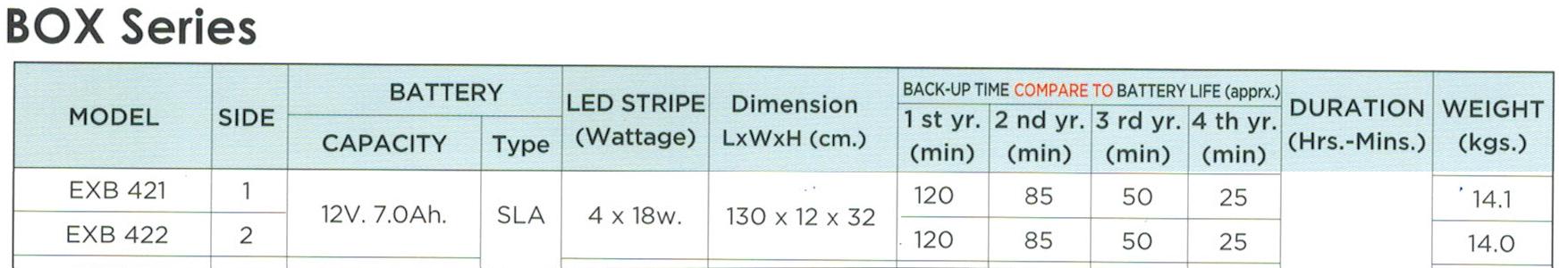 กล่องไฟทางหนีไฟ กล่องไฟทางออก EXB421, EXB422, Box LED Series (Exit Sign Lighting Max Bright C.E.E.)